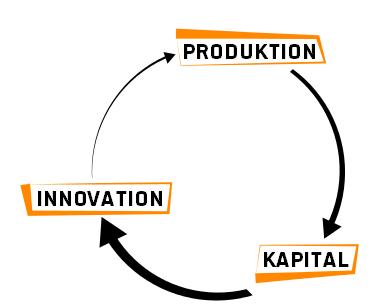 Wie's sein sollte: Die (staatlichen) Großunternehmen versorgen Kleinunternehmen mit Kapital, damit diese die produzierenden Mittelunternehmen mit Innovationen beliefern.