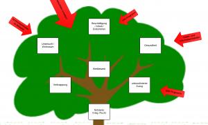 Problem Tree - Tree