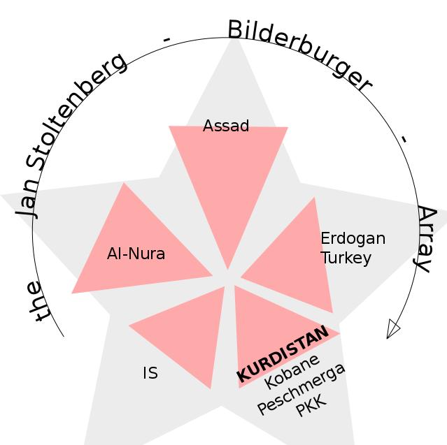 NATO Bilderberg